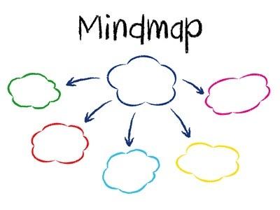 Karriere-Mindmap